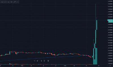 Dogecoin вырос за сутки на 200%, обойдя по капитализации EOS
