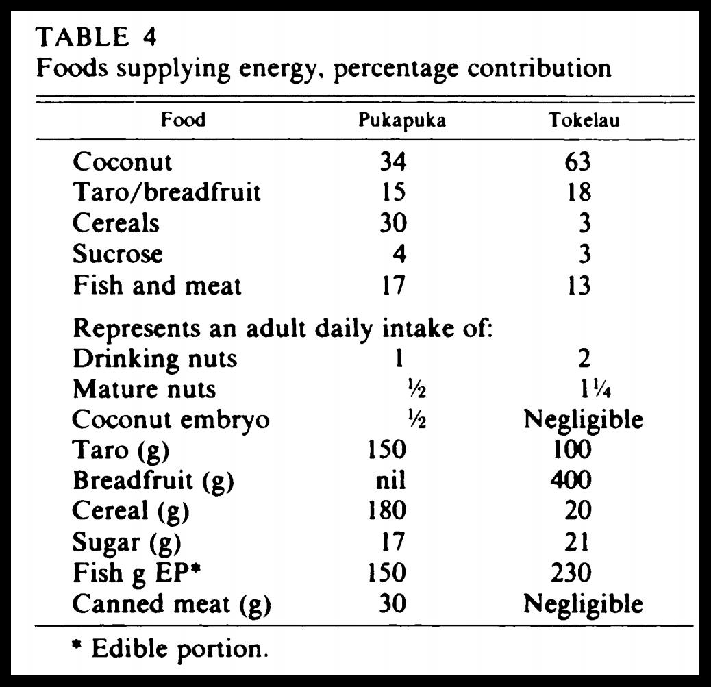 what is pukapuka people diet