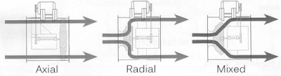 Karakteristik Impeller Berdasarkan Aliran