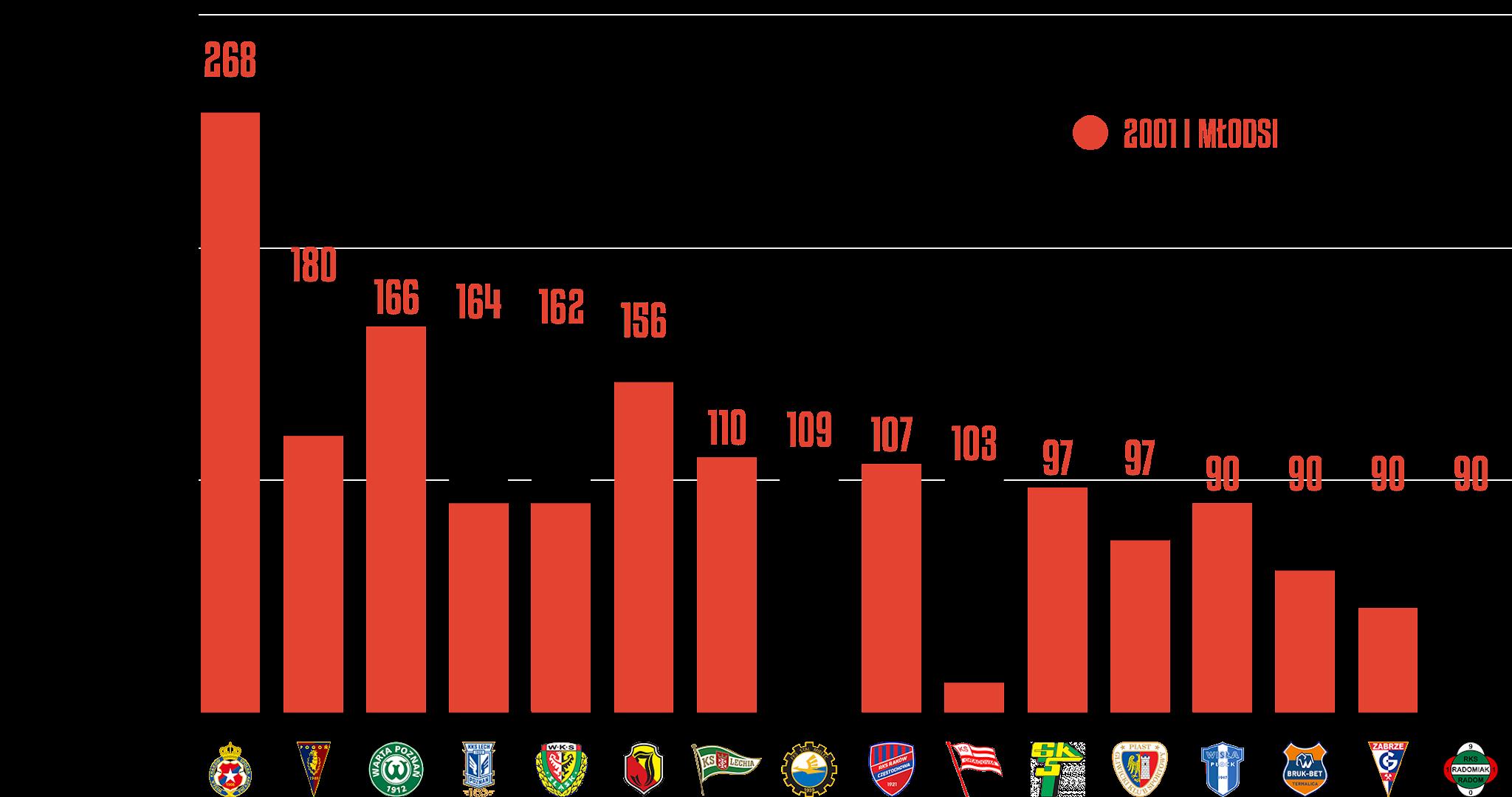 Klasyfikacja klubów pod względem rozegranego czasu przez młodzieżowców w3.kolejce PKO Ekstraklasy<br><br>Źródło: Opracowanie własne na podstawie ekstrastats.pl<br><br>graf. Bartosz Urban