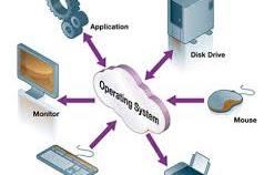 Pengertian Sistem Komputer, Komponen serta Fungsinya