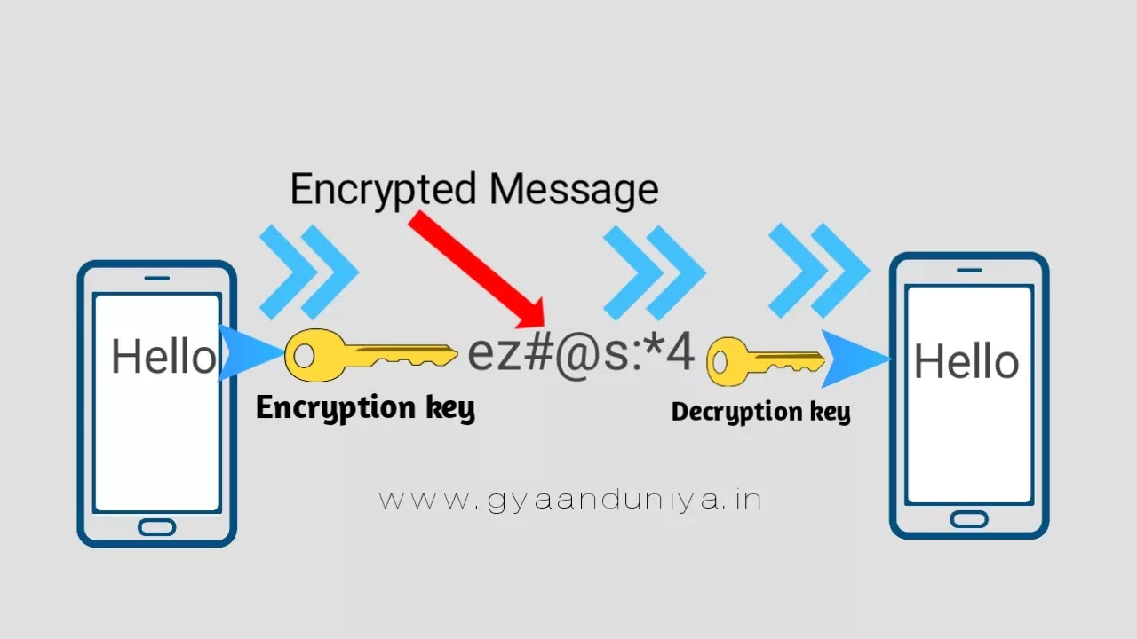 Encryption kya hai, encrypted meaning in hindi, end to end encryption kya hai,