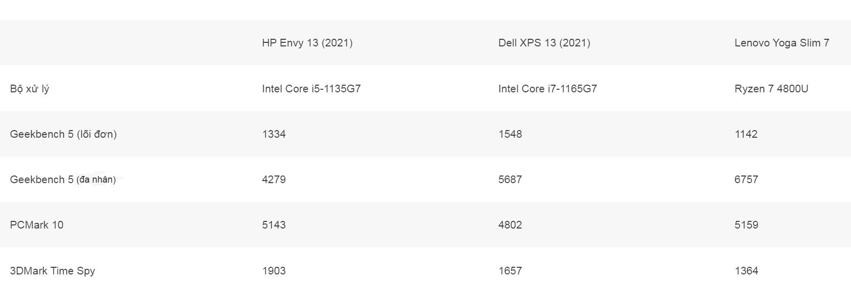 Review đánh giá laptop HP Envy 13 2021