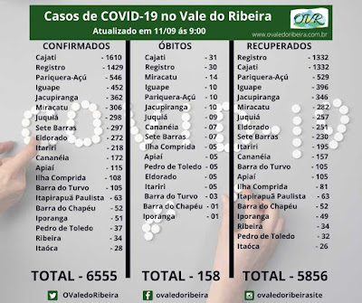 Vale do Ribeira soma 6555 casos positivos, 5856 recuperados e 158 mortes do Coronavírus - Covid-19
