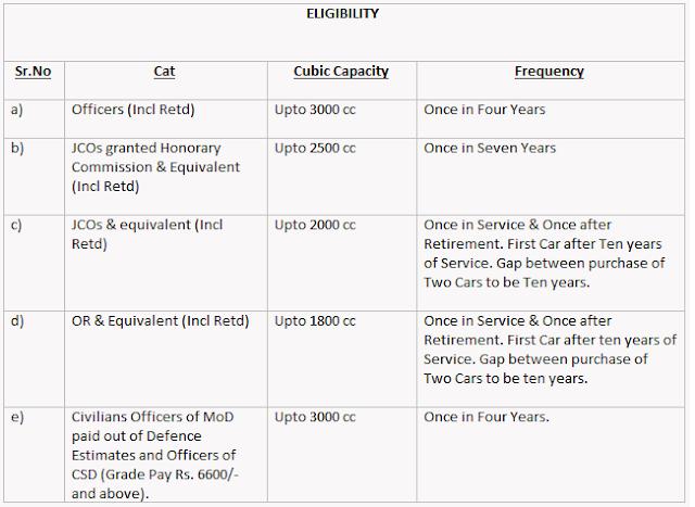 csd-4-wheeler-car-eligibility
