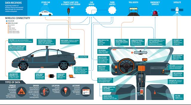 infogrfía de coche