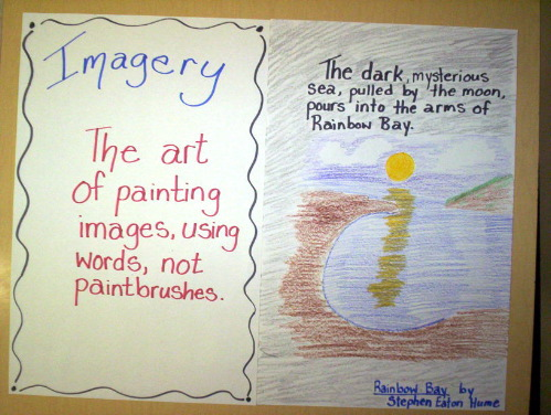 Types of Imagery in Poems
