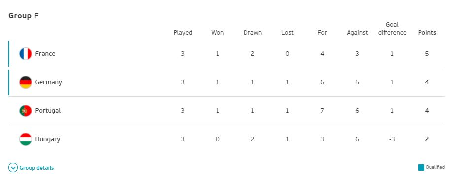 Euro 2020 Group F Final Results and Standings: