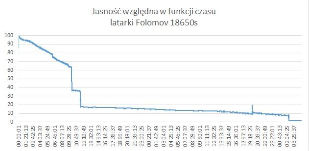 Jasność względna w funkcji czasu latarki Folomov 18650s