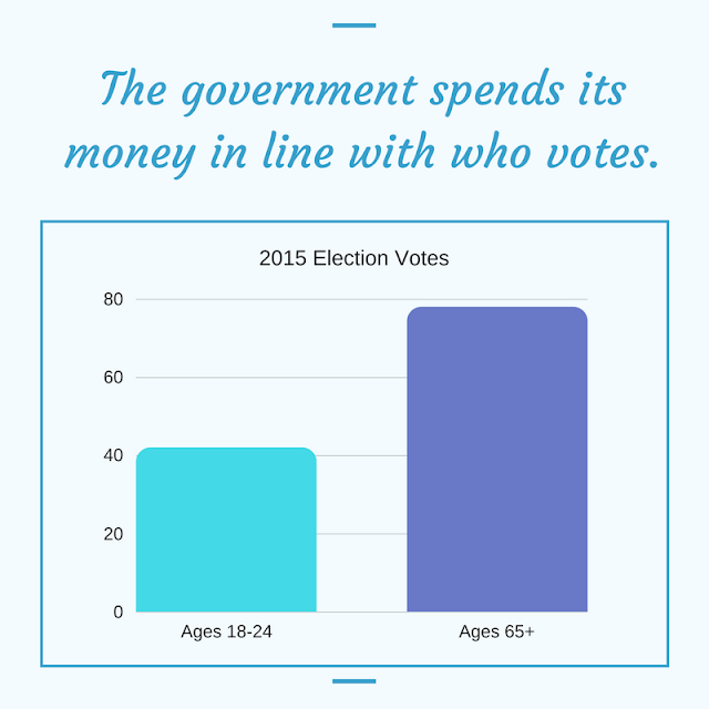 The government spends its money in line with who votes