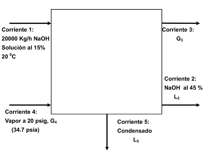 Gráfico ilustrativo del ejemplo 4 de balance de energía en equipos de evaporación