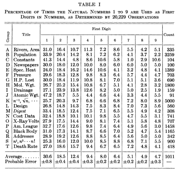 Source: Benford 'The Law of Anomalous Numbers' (1938)