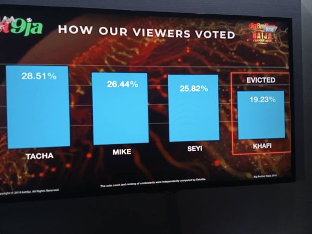 Details of how Nigerians voted have emerged following the eviction of Khafi