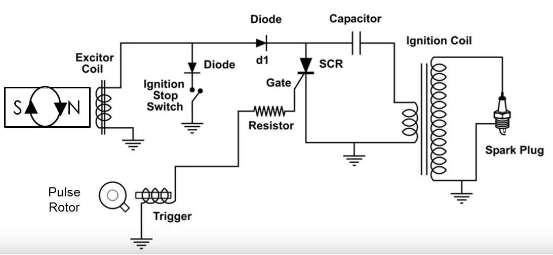 Hitechmentor: Ignition System