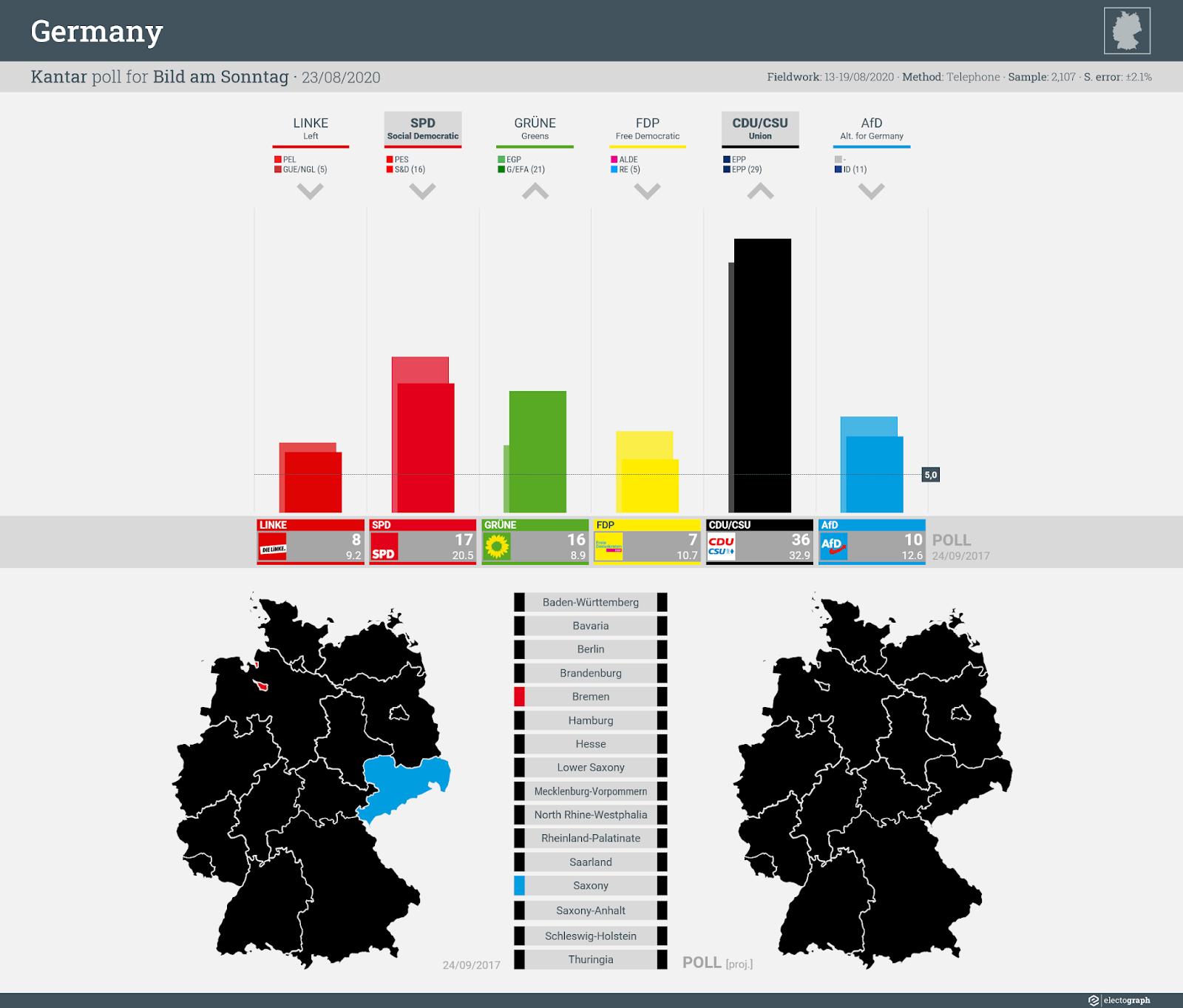 GERMANY: Kantar poll chart for Bild am Sonntag, 23 August 2020