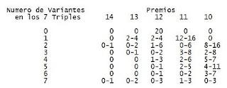 1X2 - Premios que podemos Conseguir dependiendo el numero de Variantes que aparezcan en los 7 triples por 27 Apuestas