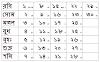 Bengali Calendar 1427 | Kartick Mas (Month)