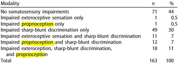 図:脳卒中後の下肢感覚障害の種類