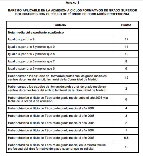 Edulcoro El Empleo 2 0 Requisitos Fp Superior En Madrid 2017
