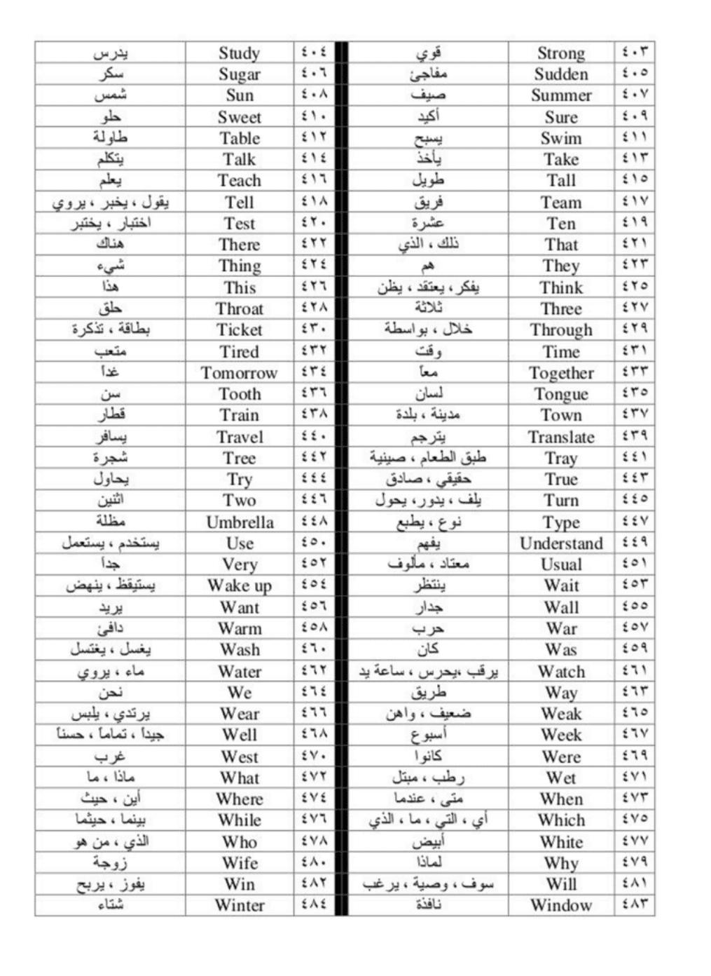 بالصور أكثر 500 كلمة استعمالا في اللغة الانجليزي