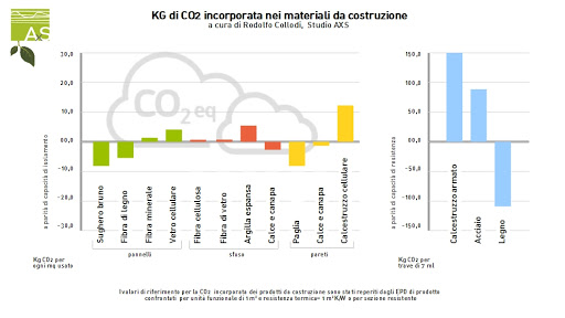 materiali edili CO2 incorporata