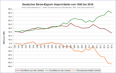 Deutscher Strom-Export- /Import-Saldo