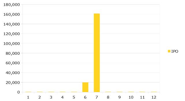 2019年12月までのIPOの運用成績