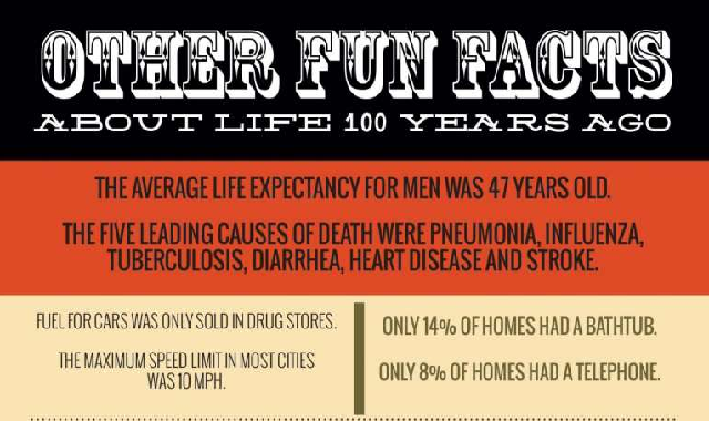 Other Fun Facts About Life 100 Years Ago #infographic