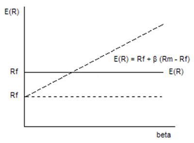 Grafik Capital Asset Pricing Model (CAPM) Beta