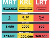 Perbedaan Utama Sistem Transportasi MRT, LRT, dan KRL di Indonesia