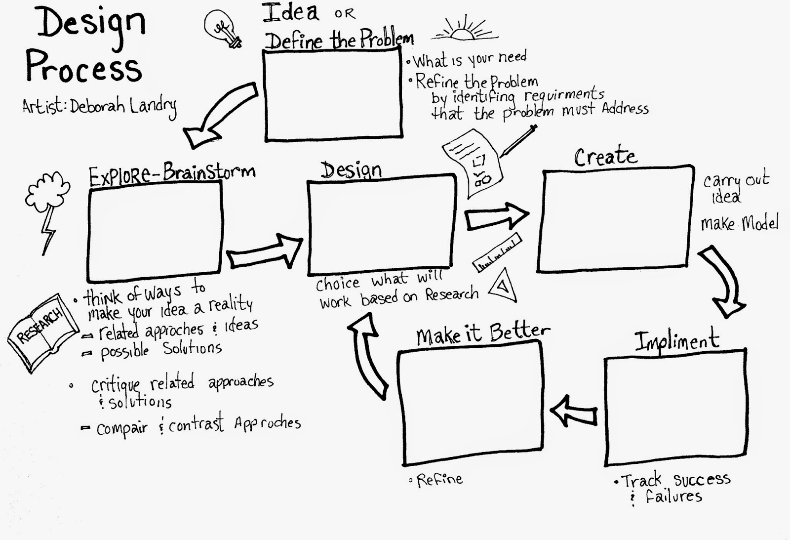 Engaging Arts Design Process Worksheet