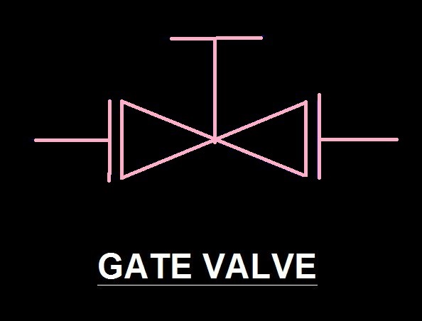 Gate Valve Function And Code And Material Specification Piping Design