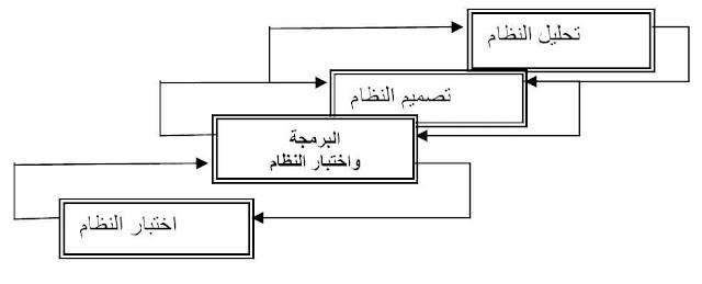مراحل تصميم الانظمة الاكترونية