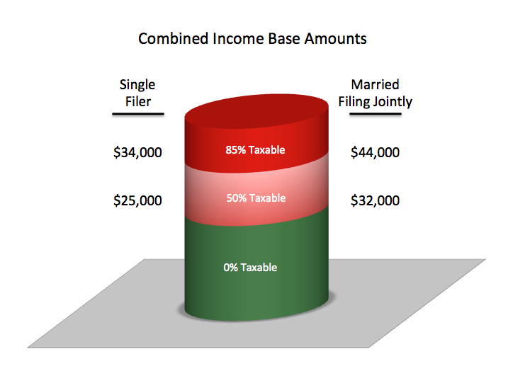 Taxable Benefits: Social Security Taxable Benefits Calculator