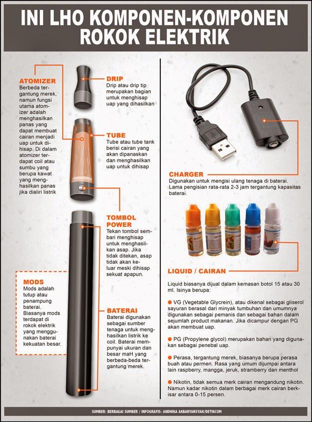 Rokok Elektrik itu apa ?: Cara Kerja Rokok Elektrik ...