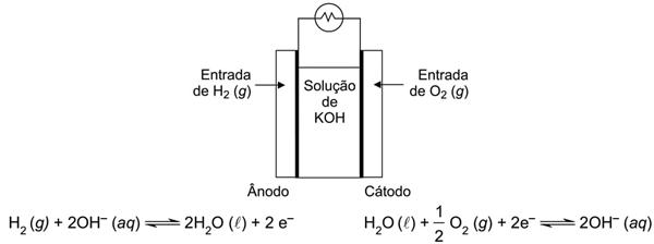 Nina Hall et al. Neoquímica: a química moderna e suas aplicações, 2004. Adaptado.