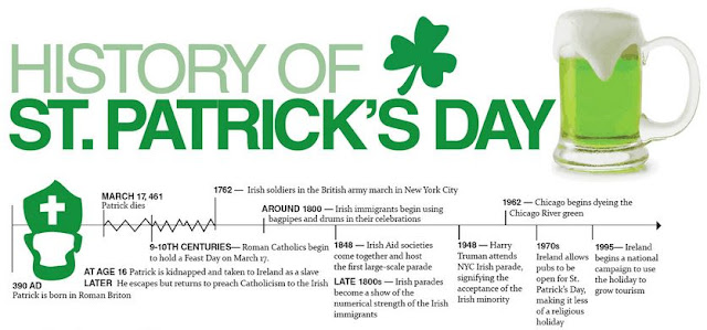 History of st patrick's day 2017