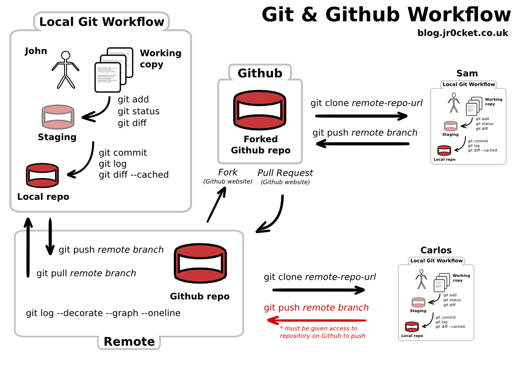 Getting to Grips With Git - Understanding the Git & Github