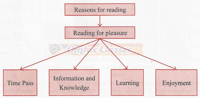 Transfer of Information