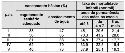 ENEM 2006: A tabela a seguir apresenta dados relativos a cinco países.