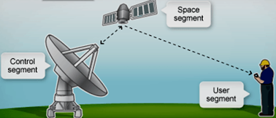 HOW- DOES-  GPS - WORK -WITH -SATELLITE