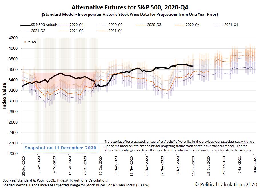 Alternative Futures - S&P 500 - 2020Q4 - Standard Model (m=+1.5 from 22 September 2020) - Snapshot on 11 Dec 2020