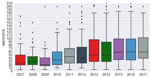 Показатели рынка труда HR. 2007-2017 годы