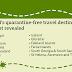 Εκτός «πράσινης λίστας» της Βρετανίας η Ελλάδα – Αυτές είναι οι 12 χώρες για τουρισμό