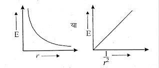 चित्र B- विद्युत क्षेत्र में परिवर्तन