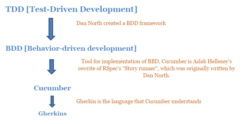What is TDD, BDD, Cucumber and Gherkins? | TESTING HOAX