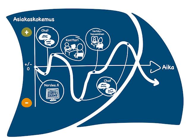 Nordea, asiakaspalvelu, asiakaskokemus, palvelu, pankki, rahoitus