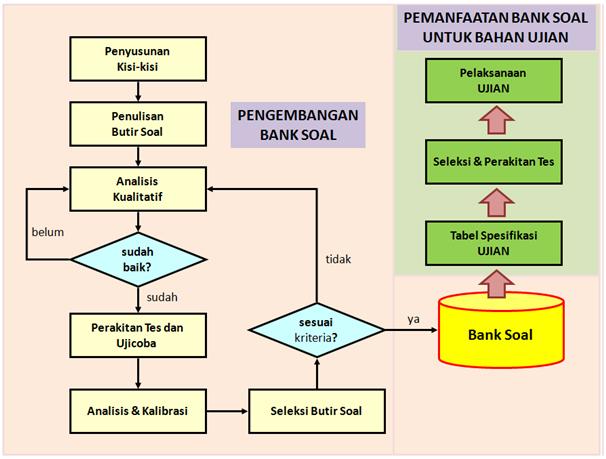 Teknik Penulisan Soal Pilihan Ganda (PG) sesuai Kurikulum 2013 Revisi