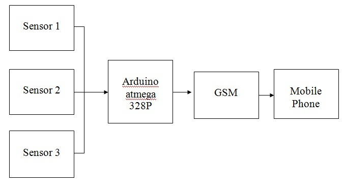 Flood Monitoring System Using Gsm