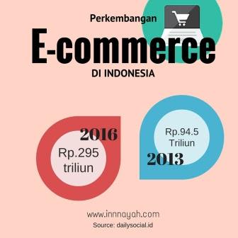 tips jalan di mall sendirian, mall, shopping, e-commrece, perkembanagn e-commerce, blanja.com, ebay, telkom, belanja online